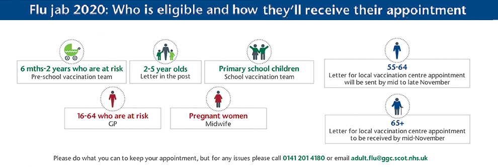 Eligibility for Flu Vaccination